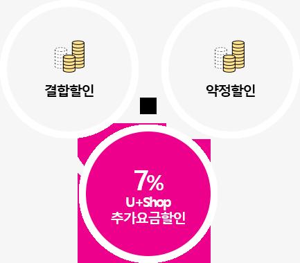 결합할인 + 약정할인 + 7% u+shop 추가요금 할인 혜택